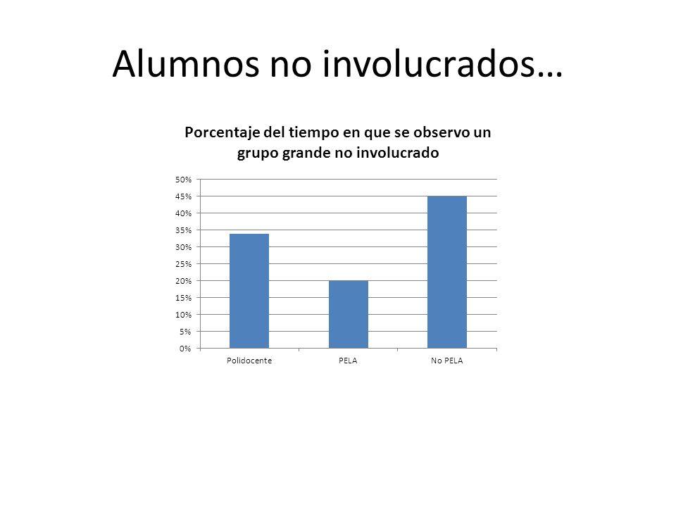 Alumnos no involucrados… Porcentaje del tiempo en que se observo un grupo grande no involucrado