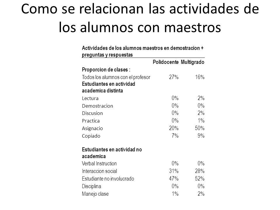 Como se relacionan las actividades de los alumnos con maestros Actividades de los alumnos maestros en demostracion + preguntas y respuestas Polidocent
