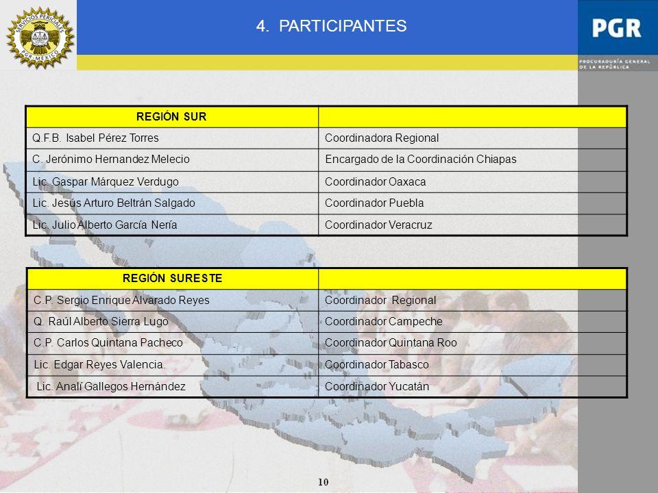 10 REGIÓN SURESTE C.P. Sergio Enrique Alvarado ReyesCoordinador Regional Q. Raúl Alberto Sierra LugoCoordinador Campeche C.P. Carlos Quintana PachecoC