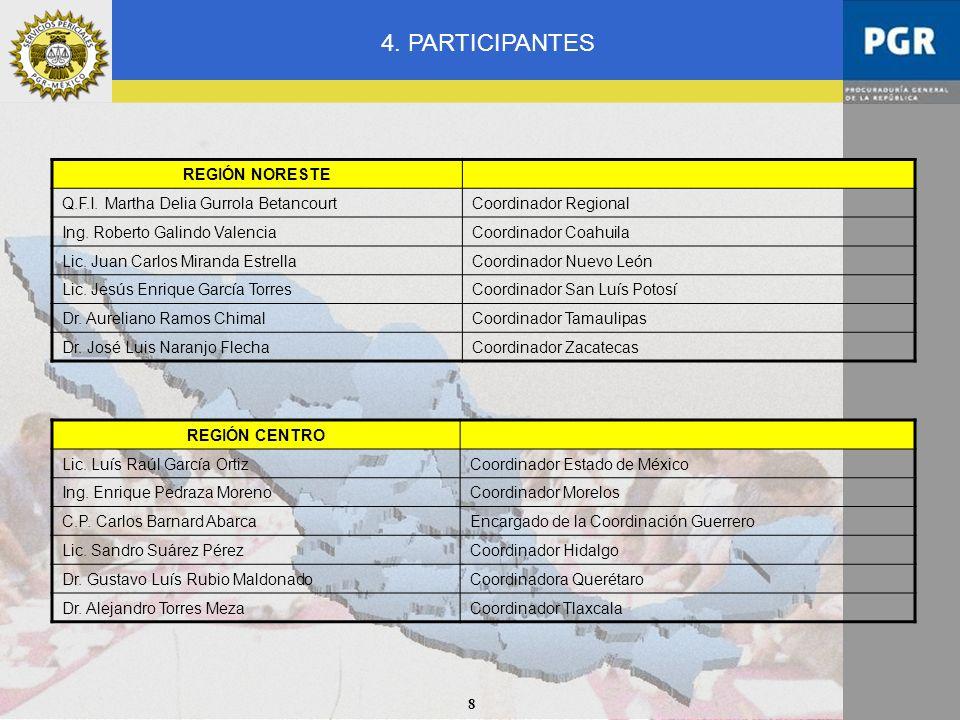 8 REGIÓN CENTRO Lic. Luís Raúl García OrtizCoordinador Estado de México Ing. Enrique Pedraza MorenoCoordinador Morelos C.P. Carlos Barnard AbarcaEncar