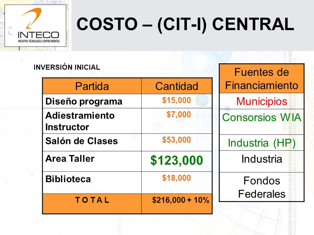 COSTO – (CIT-I) CENTRAL INVERSIÓN INICIAL PartidaCantidad Diseño programa $15,000 Adiestramiento Instructor $7,000 Salón de Clases $53,000 Area Taller