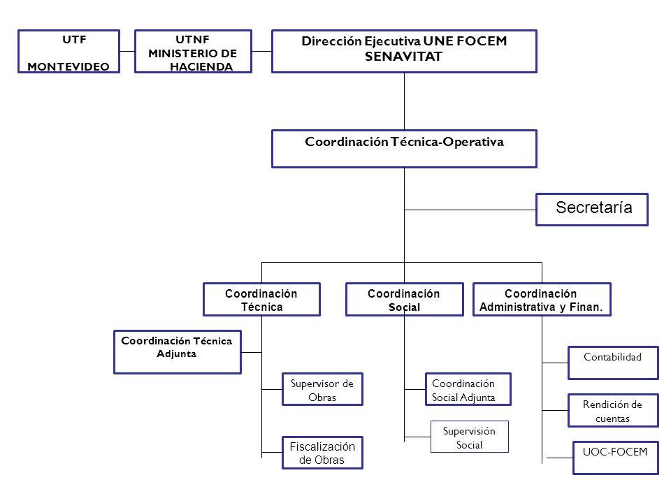Dirección Ejecutiva UNE FOCEM SENAVITAT Coordinaci ón Técnica Adjunta Secretaría Coordinación Técnica Coordinación Social Coordinación Administrativa