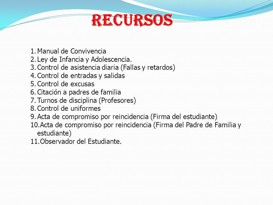 1.Manual de Convivencia 2.Ley de Infancia y Adolescencia. 3.Control de asistencia diaria (Fallas y retardos) 4.Control de entradas y salidas 5.Control