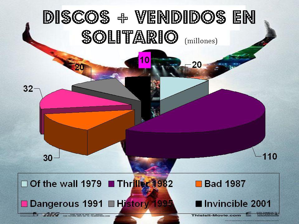 Discos + vendidos en solitario (millones)