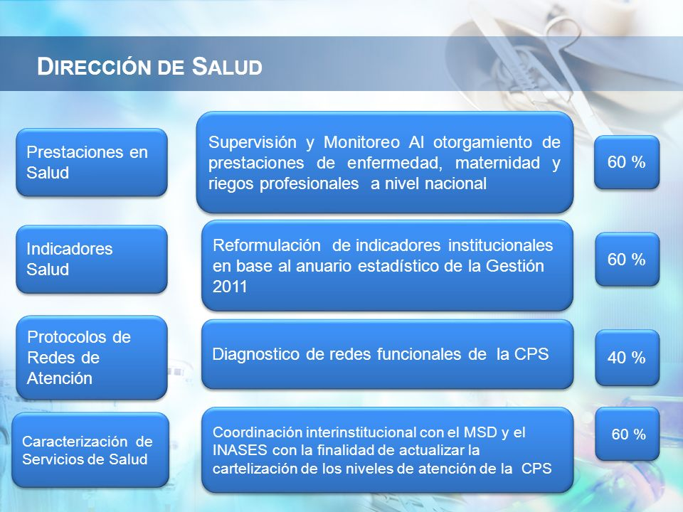 Prestaciones en Salud Supervisión y Monitoreo Al otorgamiento de prestaciones de enfermedad, maternidad y riegos profesionales a nivel nacional 60 % I