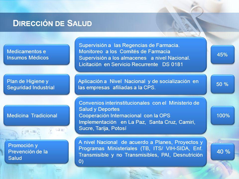 Medicamentos e Insumos Médicos Supervisión a las Regencias de Farmacia. Monitoreo a los Comités de Farmacia Supervisión a los almacenes a nivel Nacion