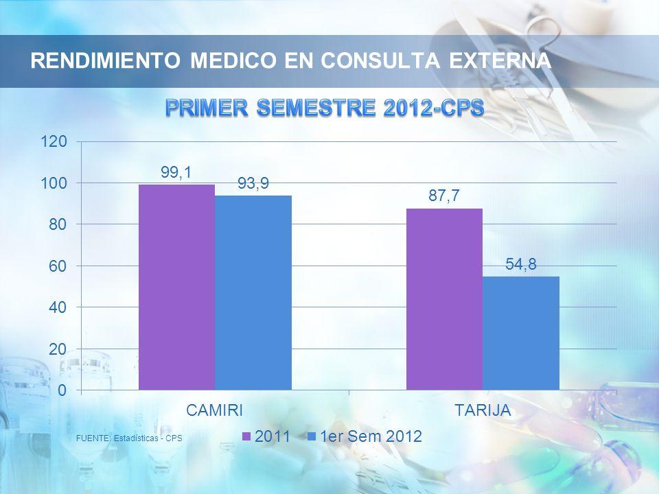 FUENTE: Estadísticas - CPS