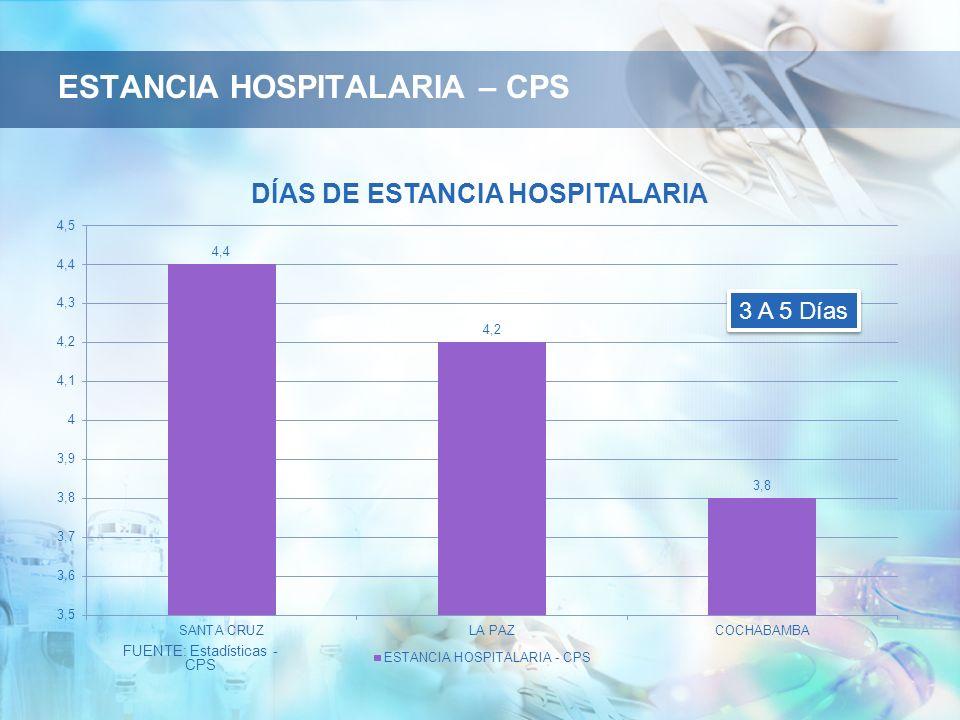 ESTANCIA HOSPITALARIA – CPS FUENTE: Estadísticas - CPS 3 A 5 Días