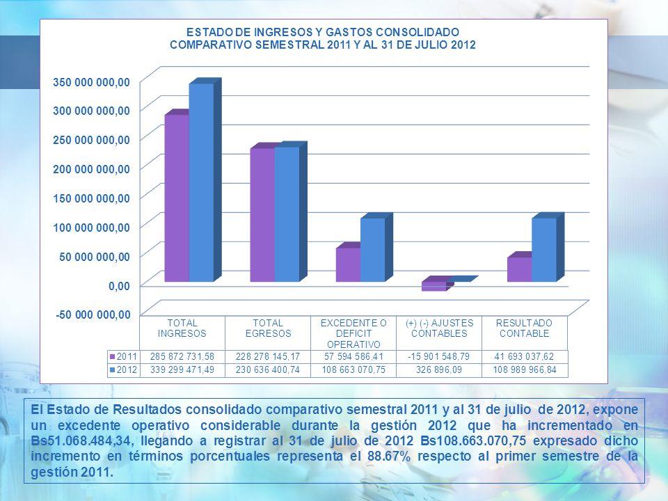 El Estado de Resultados consolidado comparativo semestral 2011 y al 31 de julio de 2012, expone un excedente operativo considerable durante la gestión