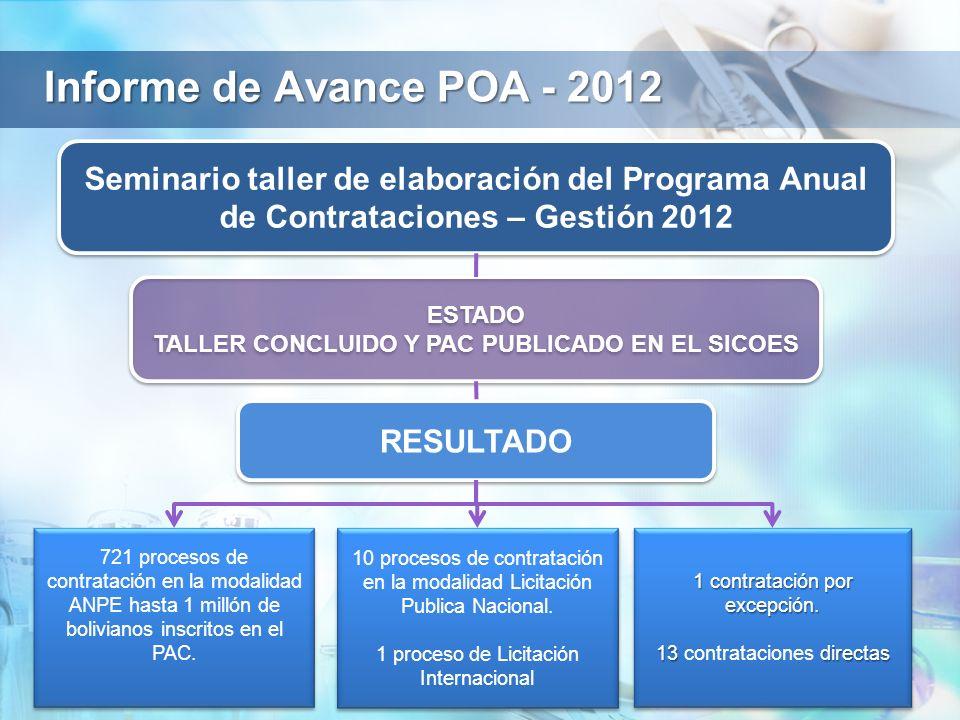 Informe de Avance POA - 2012 ESTADO TALLER CONCLUIDO Y PAC PUBLICADO EN EL SICOES ESTADO TALLER CONCLUIDO Y PAC PUBLICADO EN EL SICOES Seminario taller de elaboración del Programa Anual de Contrataciones – Gestión 2012 721 procesos de contratación en la modalidad ANPE hasta 1 millón de bolivianos inscritos en el PAC.