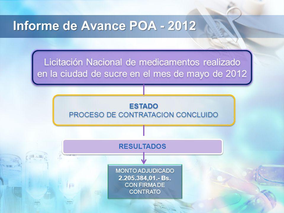 Informe de Avance POA - 2012 ESTADO PROCESO DE CONTRATACION CONCLUIDO ESTADO PROCESO DE CONTRATACION CONCLUIDO Licitación Nacional de medicamentos realizado en la ciudad de sucre en el mes de mayo de 2012 MONTO ADJUDICADO 2.205.384,01.- Bs.