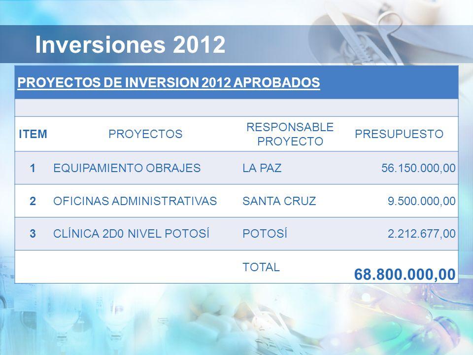 Inversiones 2012 PROYECTOS DE INVERSION 2012 APROBADOS ITEMPROYECTOS RESPONSABLE PROYECTO PRESUPUESTO 1EQUIPAMIENTO OBRAJESLA PAZ 56.150.000,00 2OFICINAS ADMINISTRATIVASSANTA CRUZ 9.500.000,00 3CLÍNICA 2D0 NIVEL POTOSÍPOTOSÍ 2.212.677,00 TOTAL 68.800.000,00