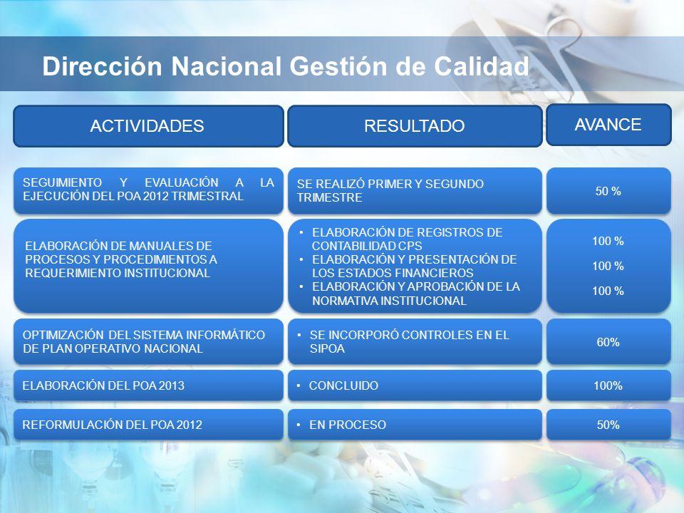 SE REALIZÓ PRIMER Y SEGUNDO TRIMESTRE SEGUIMIENTO Y EVALUACIÓN A LA EJECUCIÓN DEL POA 2012 TRIMESTRAL Dirección Nacional Gestión de Calidad 50 % RESULTADOACTIVIDADES AVANCE ELABORACIÓN DE REGISTROS DE CONTABILIDAD CPS ELABORACIÓN Y PRESENTACIÓN DE LOS ESTADOS FINANCIEROS ELABORACIÓN Y APROBACIÓN DE LA NORMATIVA INSTITUCIONAL ELABORACIÓN DE REGISTROS DE CONTABILIDAD CPS ELABORACIÓN Y PRESENTACIÓN DE LOS ESTADOS FINANCIEROS ELABORACIÓN Y APROBACIÓN DE LA NORMATIVA INSTITUCIONAL ELABORACIÓN DE MANUALES DE PROCESOS Y PROCEDIMIENTOS A REQUERIMIENTO INSTITUCIONAL ELABORACIÓN DE MANUALES DE PROCESOS Y PROCEDIMIENTOS A REQUERIMIENTO INSTITUCIONAL 100 % SE INCORPORÓ CONTROLES EN EL SIPOA OPTIMIZACIÓN DEL SISTEMA INFORMÁTICO DE PLAN OPERATIVO NACIONAL 60% CONCLUIDO ELABORACIÓN DEL POA 2013 100% EN PROCESO REFORMULACIÓN DEL POA 2012 50%