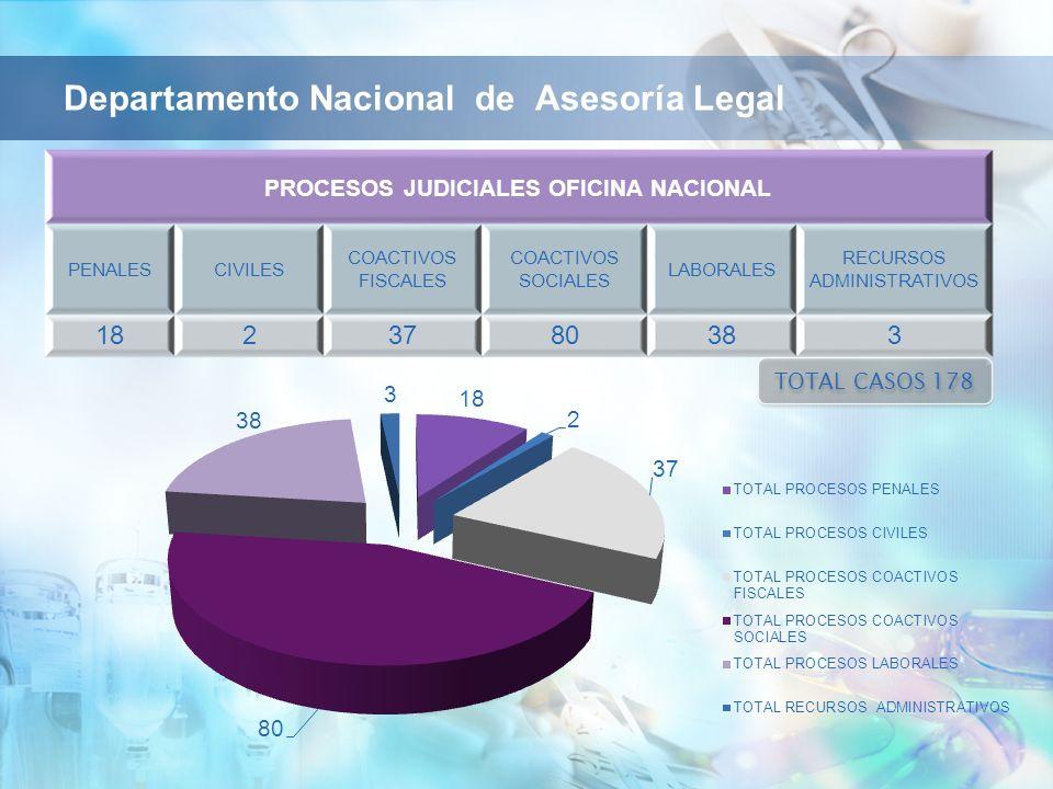 PROCESOS JUDICIALES OFICINA NACIONAL PENALESCIVILES COACTIVOS FISCALES COACTIVOS SOCIALES LABORALES RECURSOS ADMINISTRATIVOS 1823780383 TOTAL CASOS 17