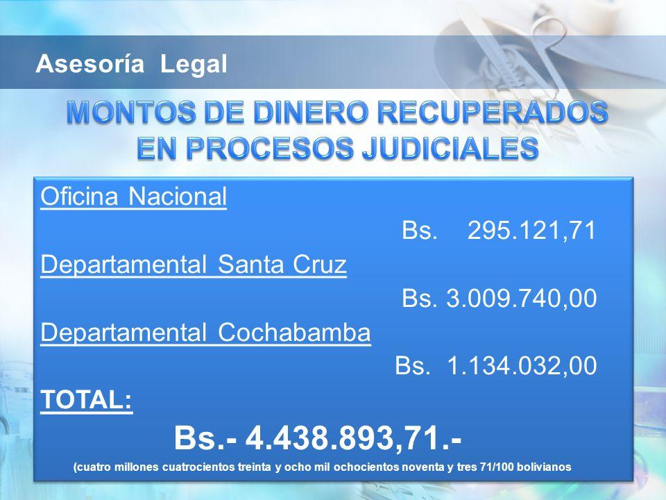 Oficina Nacional Bs. 295.121,71 Departamental Santa Cruz Bs. 3.009.740,00 Departamental Cochabamba Bs. 1.134.032,00 TOTAL: Bs.- 4.438.893,71.- (cuatro