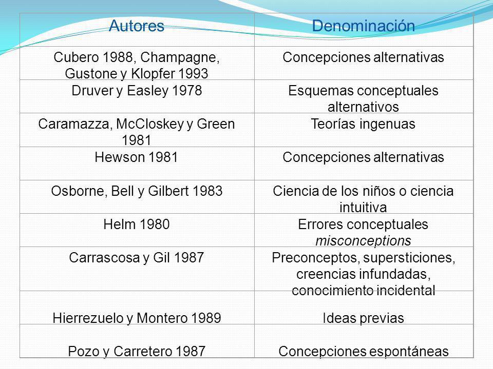 AutoresDenominación Cubero 1988, Champagne, Gustone y Klopfer 1993 Concepciones alternativas Druver y Easley 1978Esquemas conceptuales alternativos Ca