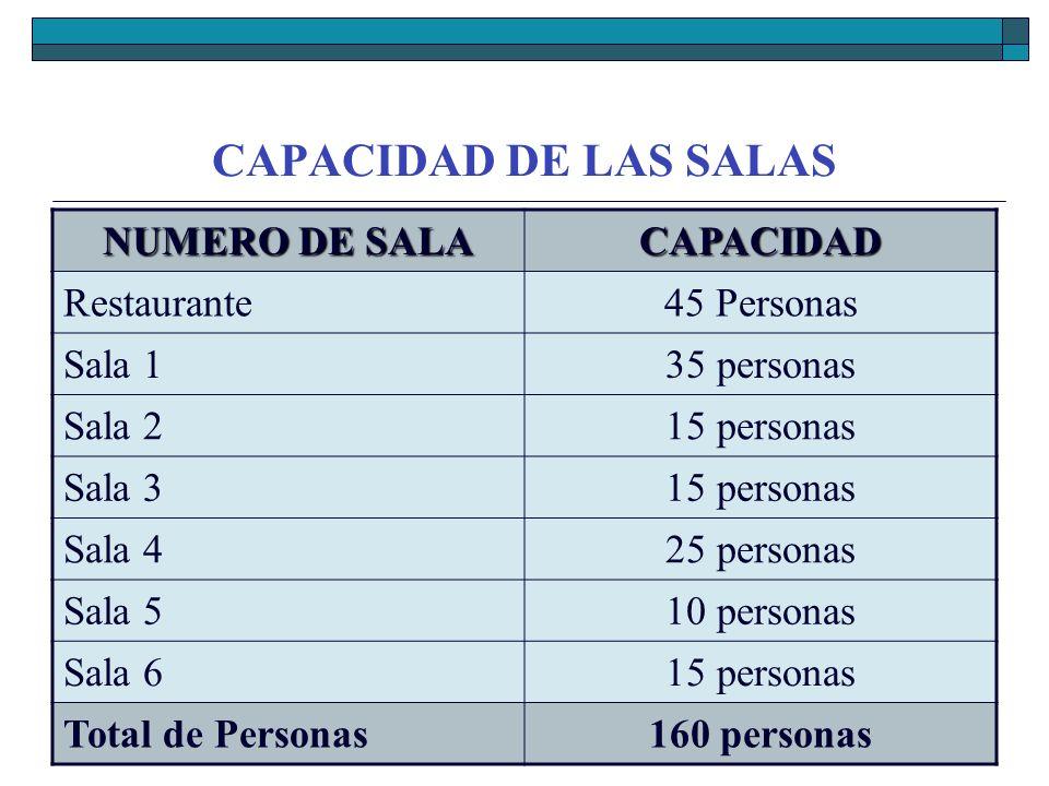 CAPACIDAD DE LAS SALAS NUMERO DE SALA CAPACIDAD Restaurante45 Personas Sala 135 personas Sala 215 personas Sala 315 personas Sala 425 personas Sala 51
