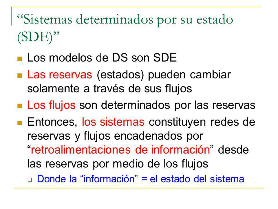 Sistemas determinados por su estado (SDE) Los modelos de DS son SDE Las reservas (estados) pueden cambiar solamente a través de sus flujos Los flujos