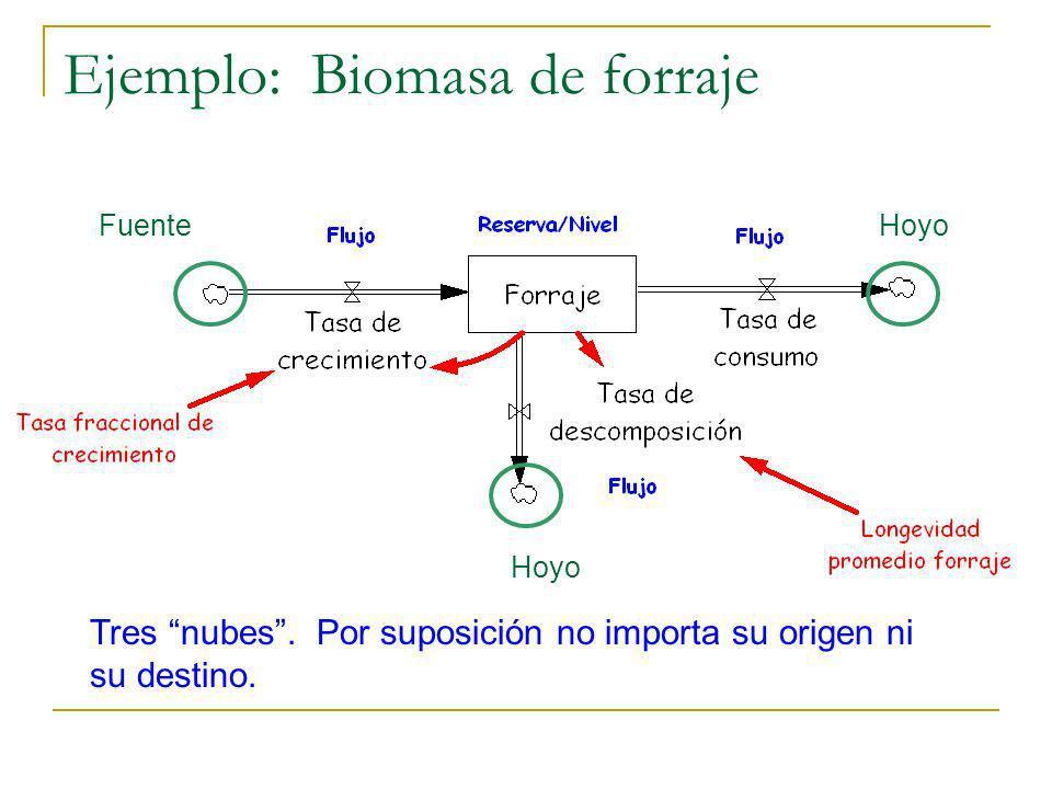Ejemplo: Biomasa de forraje Tres nubes. Por suposición no importa su origen ni su destino. FuenteHoyo