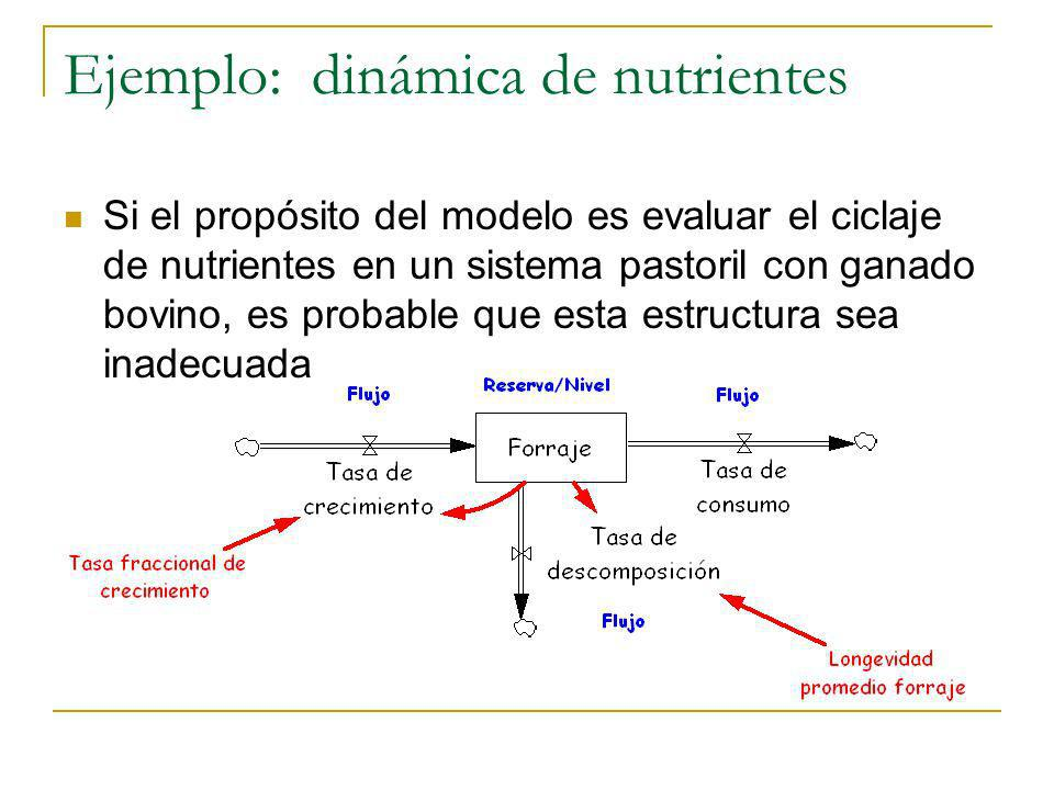 Ejemplo: dinámica de nutrientes Si el propósito del modelo es evaluar el ciclaje de nutrientes en un sistema pastoril con ganado bovino, es probable q