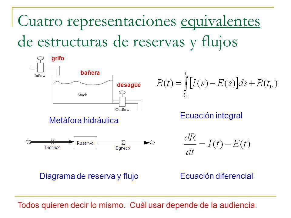 Cuatro representaciones equivalentes de estructuras de reservas y flujos Metáfora hidráulica Diagrama de reserva y flujo Ecuación integral Ecuación di
