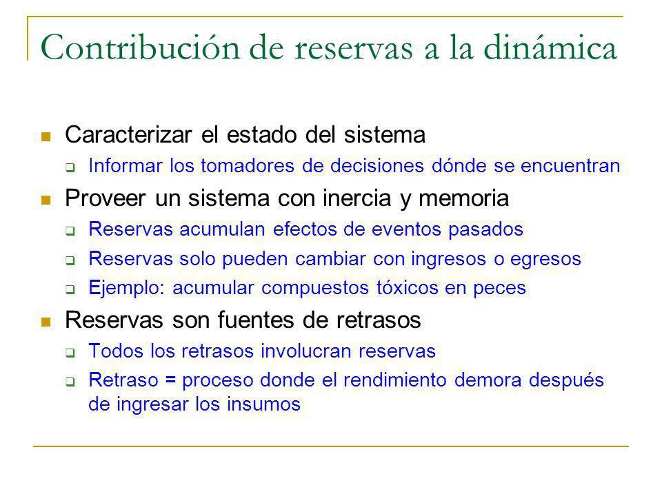 Contribución de reservas a la dinámica Caracterizar el estado del sistema Informar los tomadores de decisiones dónde se encuentran Proveer un sistema