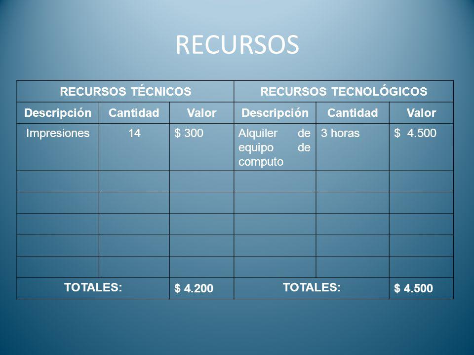 RECURSOS RECURSOS TÉCNICOSRECURSOS TECNOLÓGICOS DescripciónCantidadValorDescripciónCantidadValor Impresiones14$ 300Alquiler de equipo de computo 3 hor