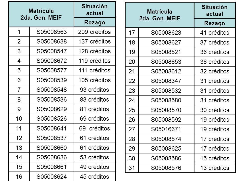 Matrícula 2da. Gen. MEIF Situación actual Rezago 1S05008563209 créditos 2S05008638137 créditos 3S05008547128 créditos 4S05008672119 créditos 5S0500857