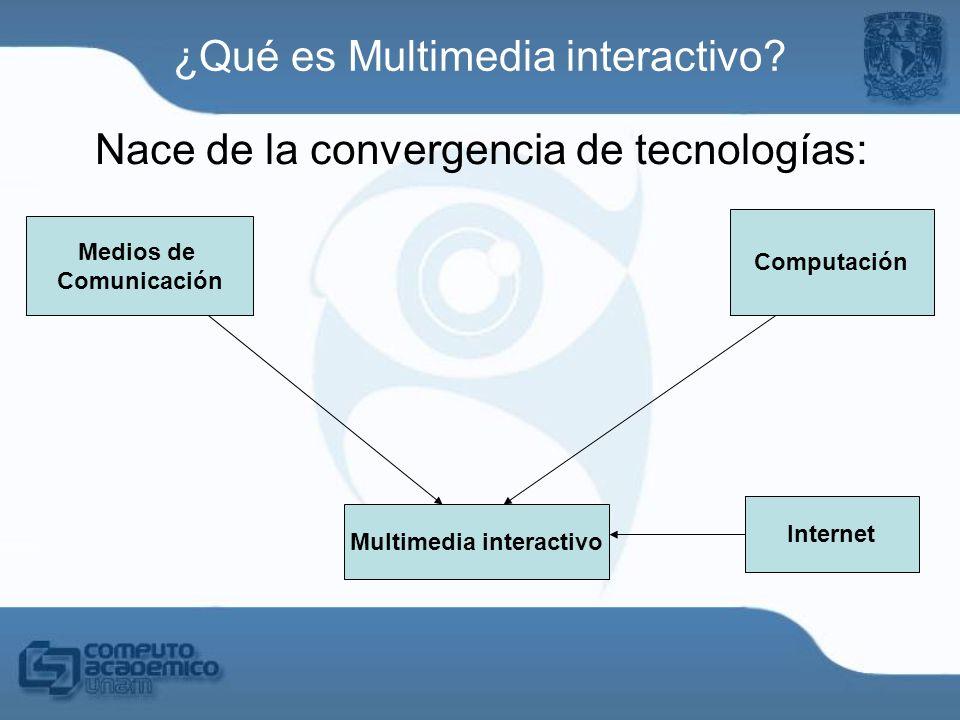 ¿Qué es Multimedia interactivo? Nace de la convergencia de tecnologías: Medios de Comunicación Computación Multimedia interactivo Teléfono Internet