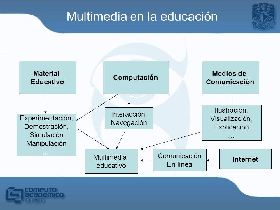 Multimedia en la educación Material Educativo Medios de Comunicación Experimentación, Demostración, Simulación Manipulación … Ilustración, Visualizaci