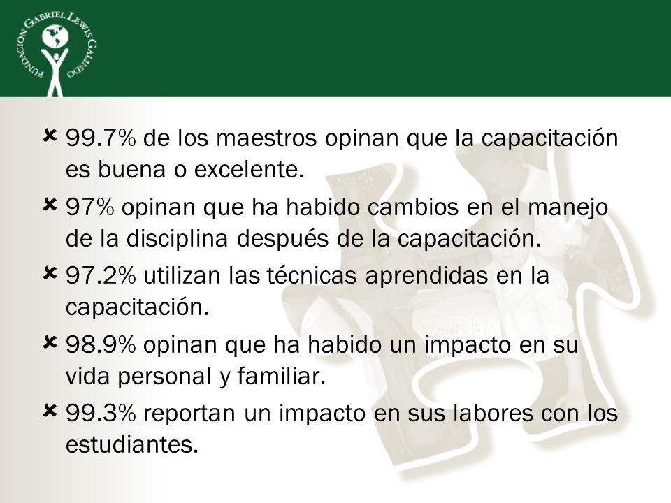 99.7% de los maestros opinan que la capacitación es buena o excelente. 97% opinan que ha habido cambios en el manejo de la disciplina después de la ca