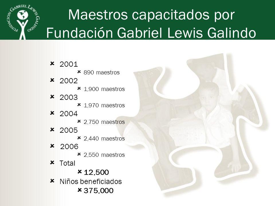Maestros capacitados por Fundación Gabriel Lewis Galindo 2001 890 maestros 2002 1,900 maestros 2003 1,970 maestros 2004 2,750 maestros 2005 2,440 maes