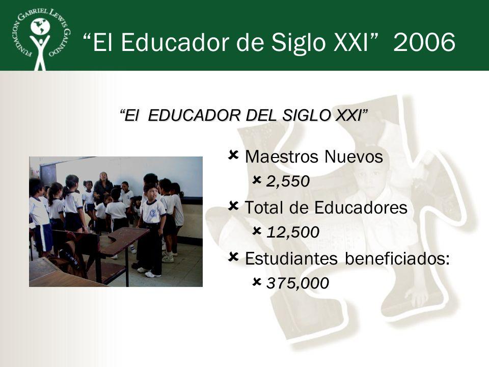 El Educador de Siglo XXI 2006 El EDUCADOR DEL SIGLO XXI Maestros Nuevos 2,550 Total de Educadores 12,500 Estudiantes beneficiados: 375,000