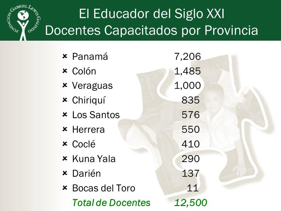 El Educador del Siglo XXI Docentes Capacitados por Provincia Panamá7,206 Colón1,485 Veraguas1,000 Chiriquí 835 Los Santos 576 Herrera 550 Coclé 410 Ku