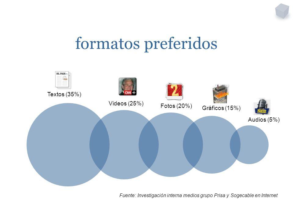 formatos preferidos Textos (35%) Videos (25%) Fotos (20%) Gráficos (15%) Audios (5%) Fuente: Investigación interna medios grupo Prisa y Sogecable en Internet