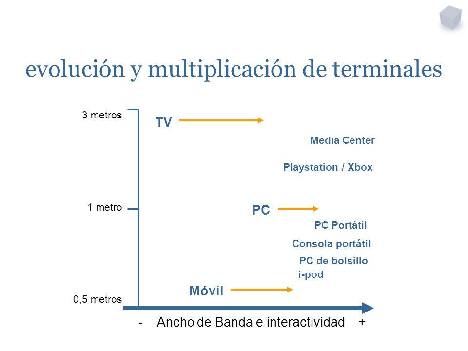 3 metros 1 metro 0,5 metros - Ancho de Banda e interactividad + evolución y multiplicación de terminales TV PC Móvil PC de bolsillo Playstation / Xbox PC Portátil Consola portátil Media Center i-pod