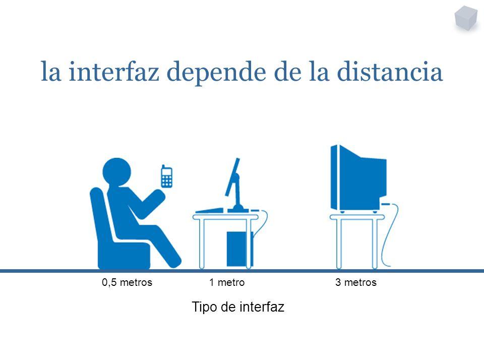 la interfaz depende de la distancia Tipo de interfaz 0,5 metros1 metro3 metros