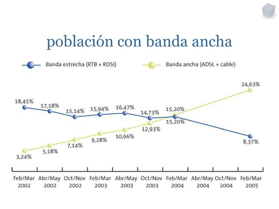 población con banda ancha