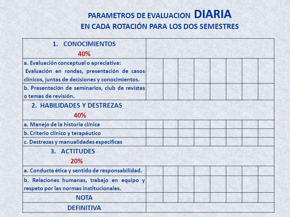 1.CONOCIMIENTOS 40% a. Evaluación conceptual o apreciativa: Evaluación en rondas, presentación de casos clínicos, juntas de decisiones y conocimientos