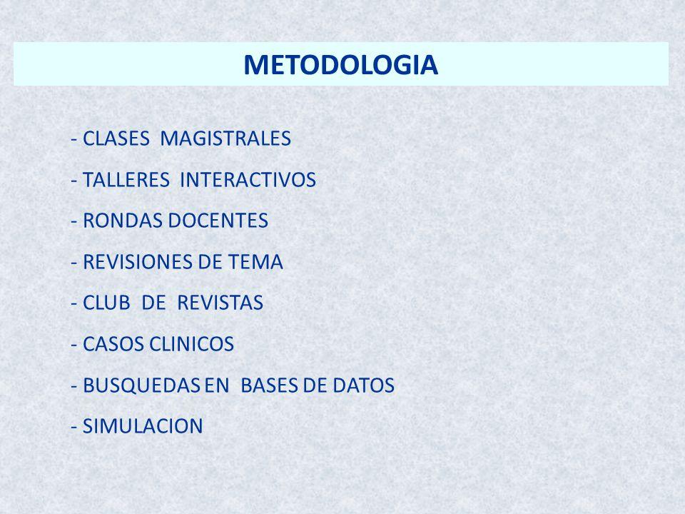 METODOLOGIA - CLASES MAGISTRALES - TALLERES INTERACTIVOS - RONDAS DOCENTES - REVISIONES DE TEMA - CLUB DE REVISTAS - CASOS CLINICOS - BUSQUEDAS EN BAS