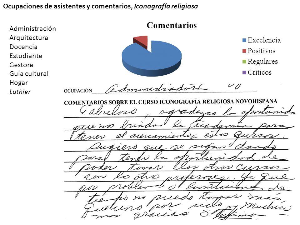 Ocupaciones de asistentes y comentarios, Iconografía religiosa Administración Arquitectura Docencia Estudiante Gestora Guía cultural Hogar Luthier