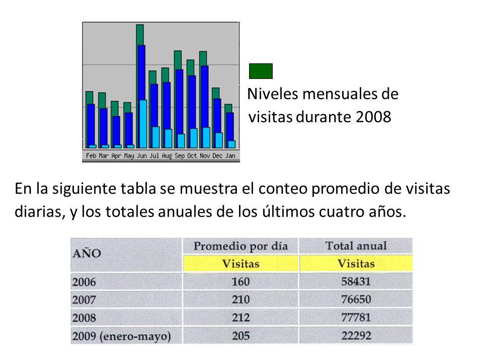 En la siguiente tabla se muestra el conteo promedio de visitas diarias, y los totales anuales de los últimos cuatro años.