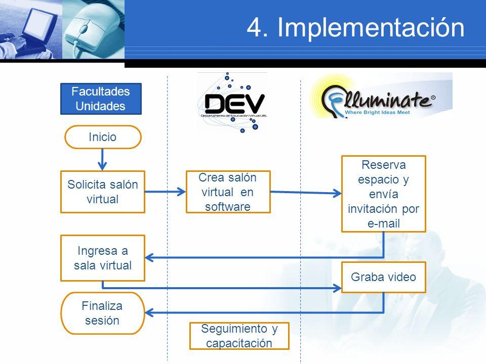 4. Implementación Facultades Unidades Inicio Solicita salón virtual Crea salón virtual en software Reserva espacio y envía invitación por e-mail Ingre