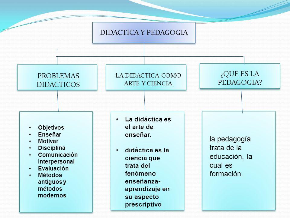 DIDACTICA Y PEDAGOGIA PROBLEMAS DIDACTICOS LA DIDACTICA COMO ARTE Y CIENCIA ¿QUE ES LA PEDAGOGIA? Objetivos Enseñar Motivar Disciplina Comunicación in