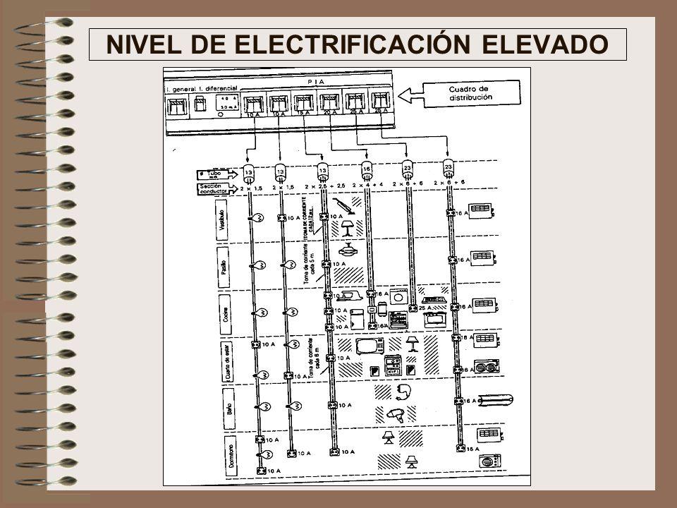 NIVEL DE ELECTRIFICACIÓN MEDIO