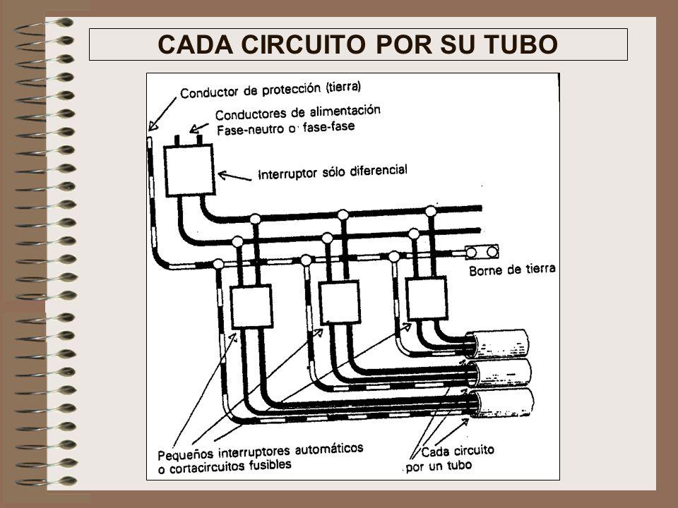 Contador Interruptor de control de potencia ICP Interruptor diferencial Pequeños Interruptores Automáticos PIA CUADRO DE MANDO Y PROTECCIÓN DE UNA VIV
