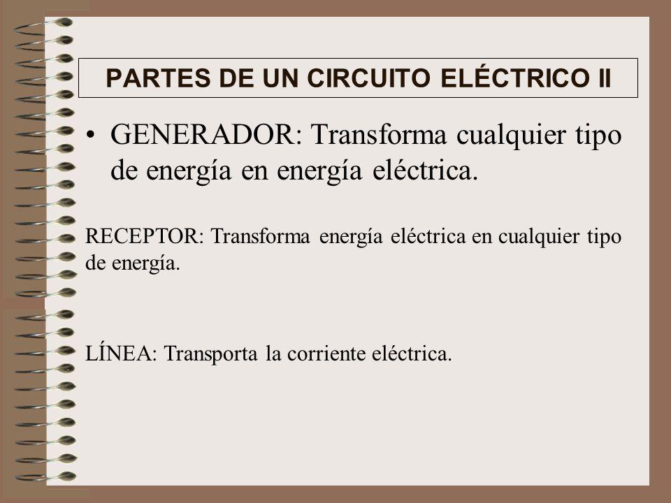 PARTES DE UN CIRCUITO ELÉCTRICO I GENERADOR RECEPTOR G LÍNEA INTERRUPTOR FUSIBLE