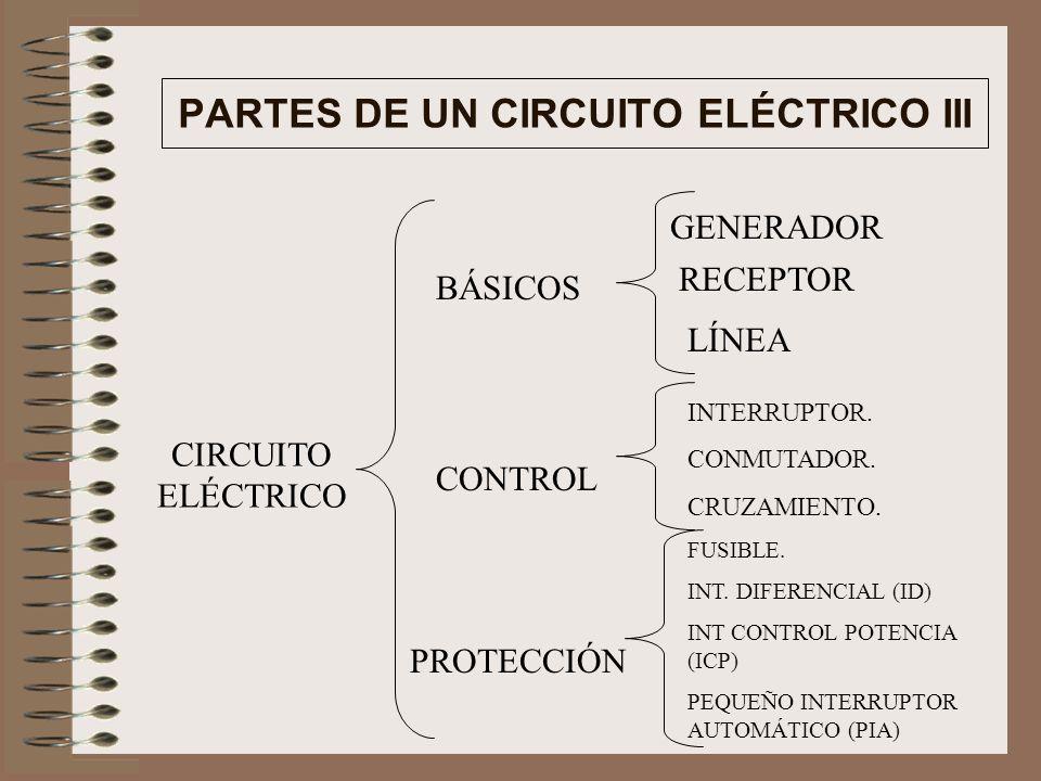 PARTES DE UN CIRCUITO ELÉCTRICO III BÁSICOS CONTROL PROTECCIÓN GENERADOR RECEPTOR LÍNEA INTERRUPTOR.
