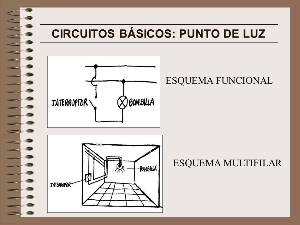 CIRCUITOS BÁSICOS: PUNTO DE LUZ ESQUEMA FUNCIONAL ESQUEMA MULTIFILAR