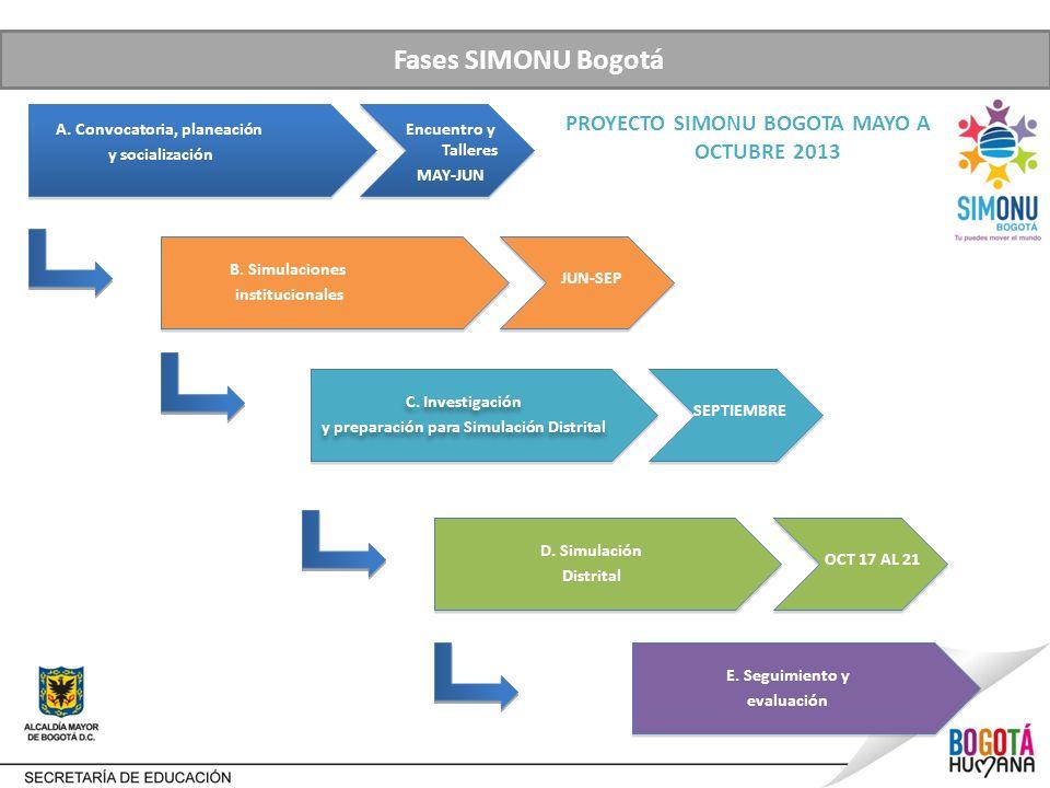 Fases SIMONU Bogotá A.Convocatoria, planeación y socialización B.
